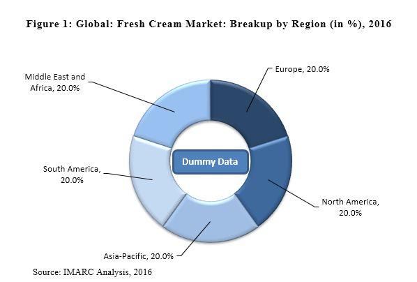 Fresh Cream Market