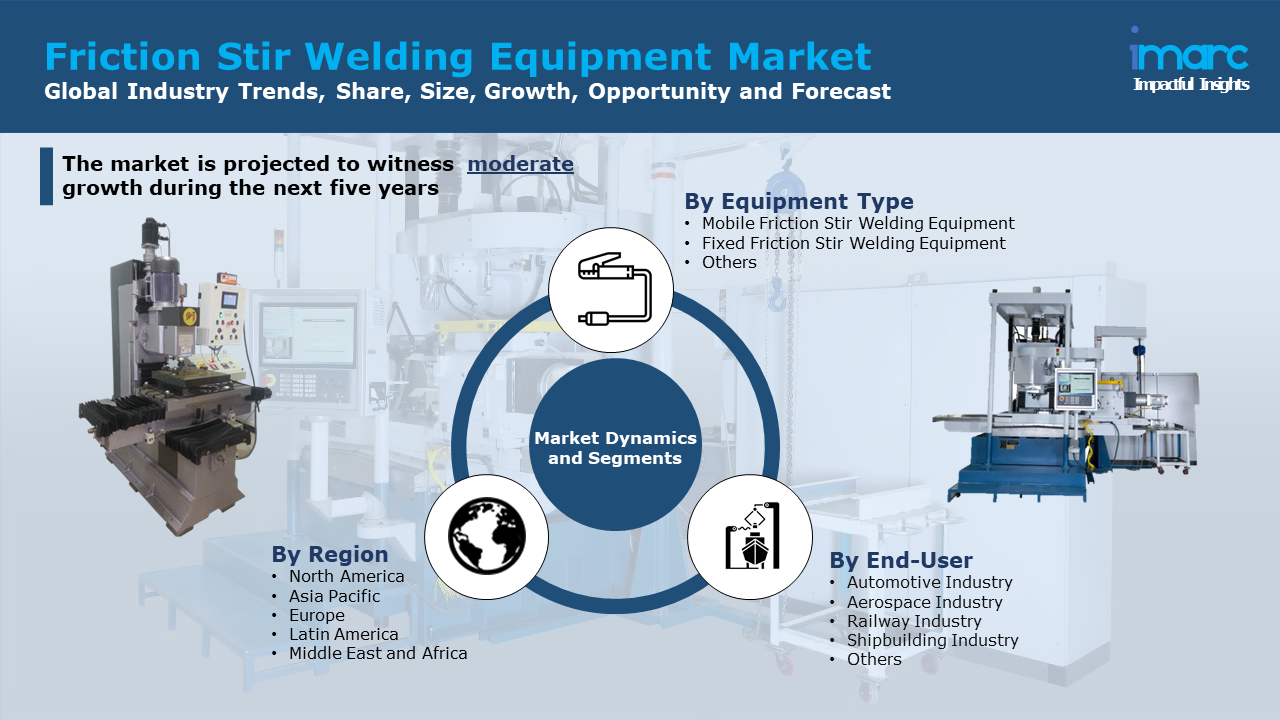 Friction Stir Welding Equipment Market Share