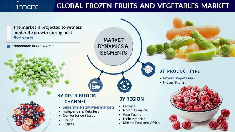 Frozen fruits And Vegetables Market Size Report
