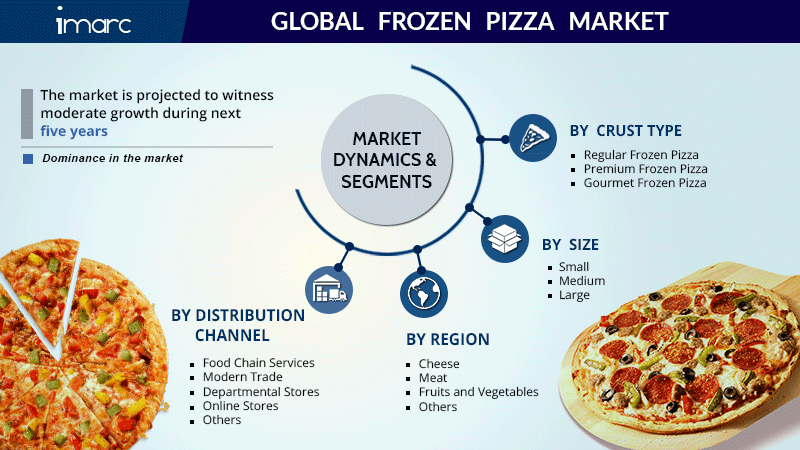 Frozen Pizza Market Share Report