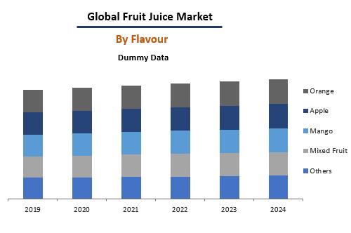 Fruit Juice Market By Flavour