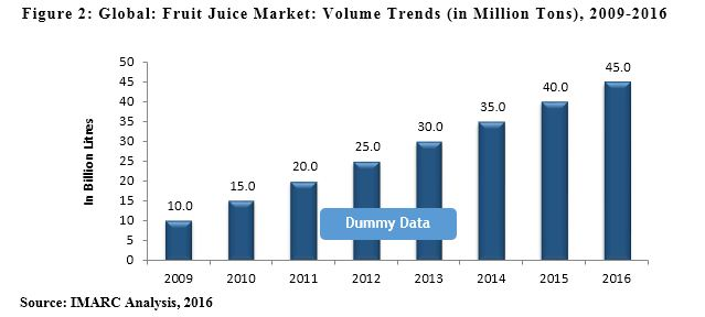 Fruit Juice Market Report