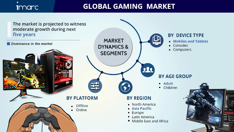 Gaming Market Size Report