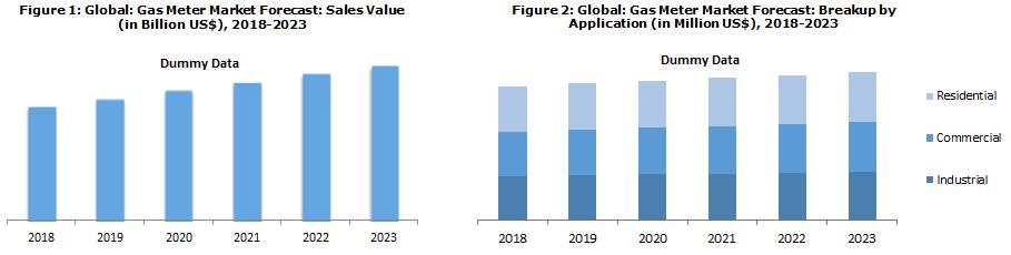 Gas Meter Market Research Report