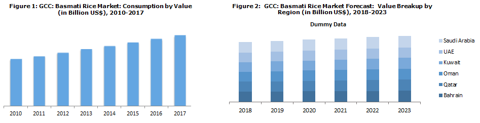 GCC Basmati Rice Market News