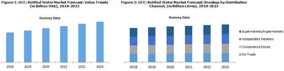 GCC Bottled Water Market Report
