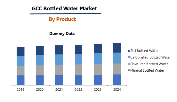 Gcc Bottled Water Market By Product