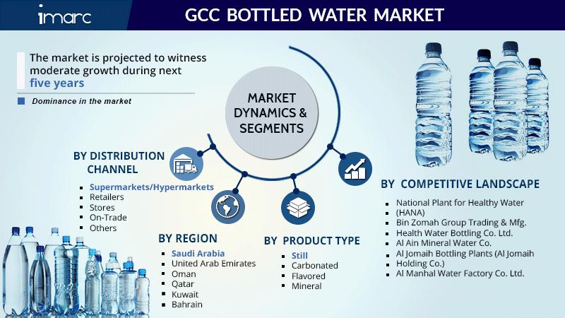 GCC Bottled Water Market Research Report