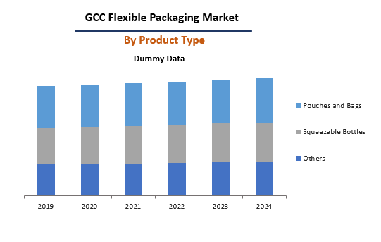 GCC Flexible Packaging Market By Product Type