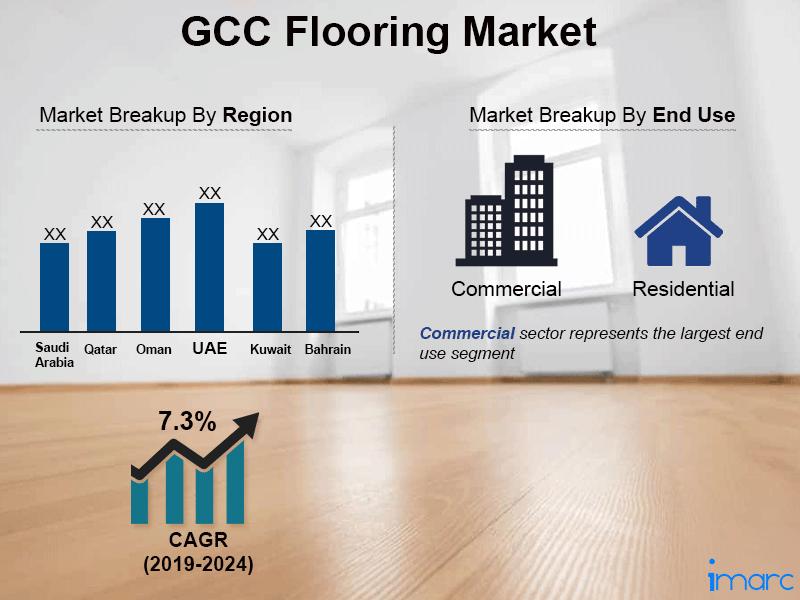 GCC Flooring Market Size