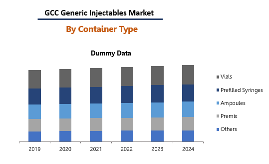 Gcc Generic Injectabales Market By Container Type