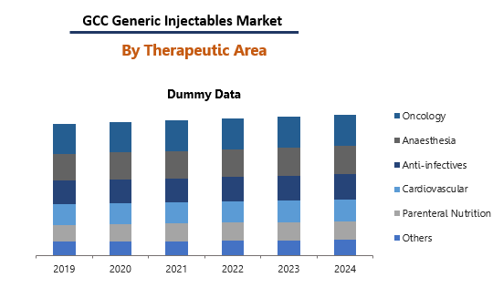 Gcc Generic Injectales Market By Therapeutic Area