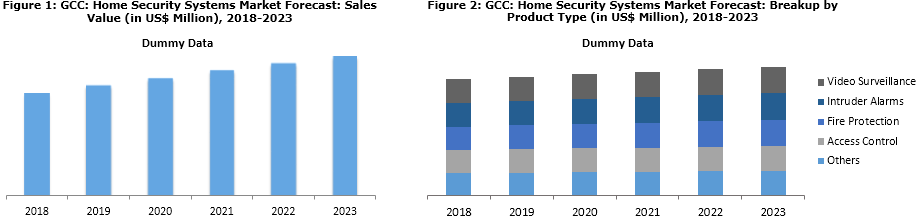 GCC Home Security Systems Market Share