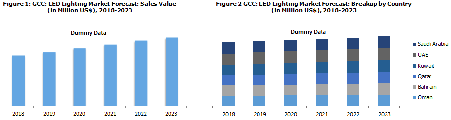 GCC LED Lighting Market Catalysed by Government Initiatives Supporting the Use of Efficient Lighting Systems
