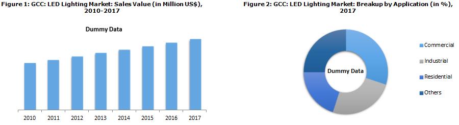 GCC LED Lighting Market Report