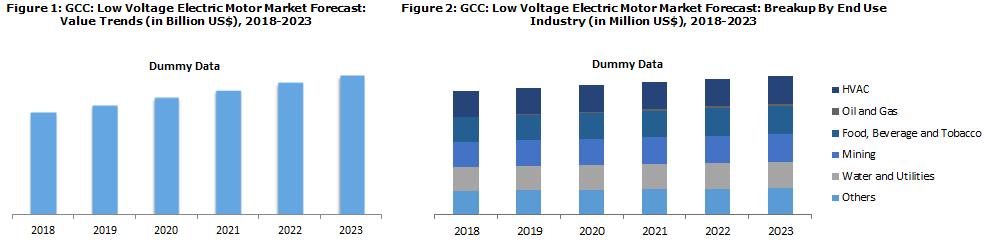 GCC Low Voltage Electric Motor Market Report