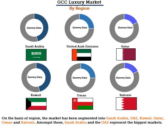 GCC Luxury Market By Region