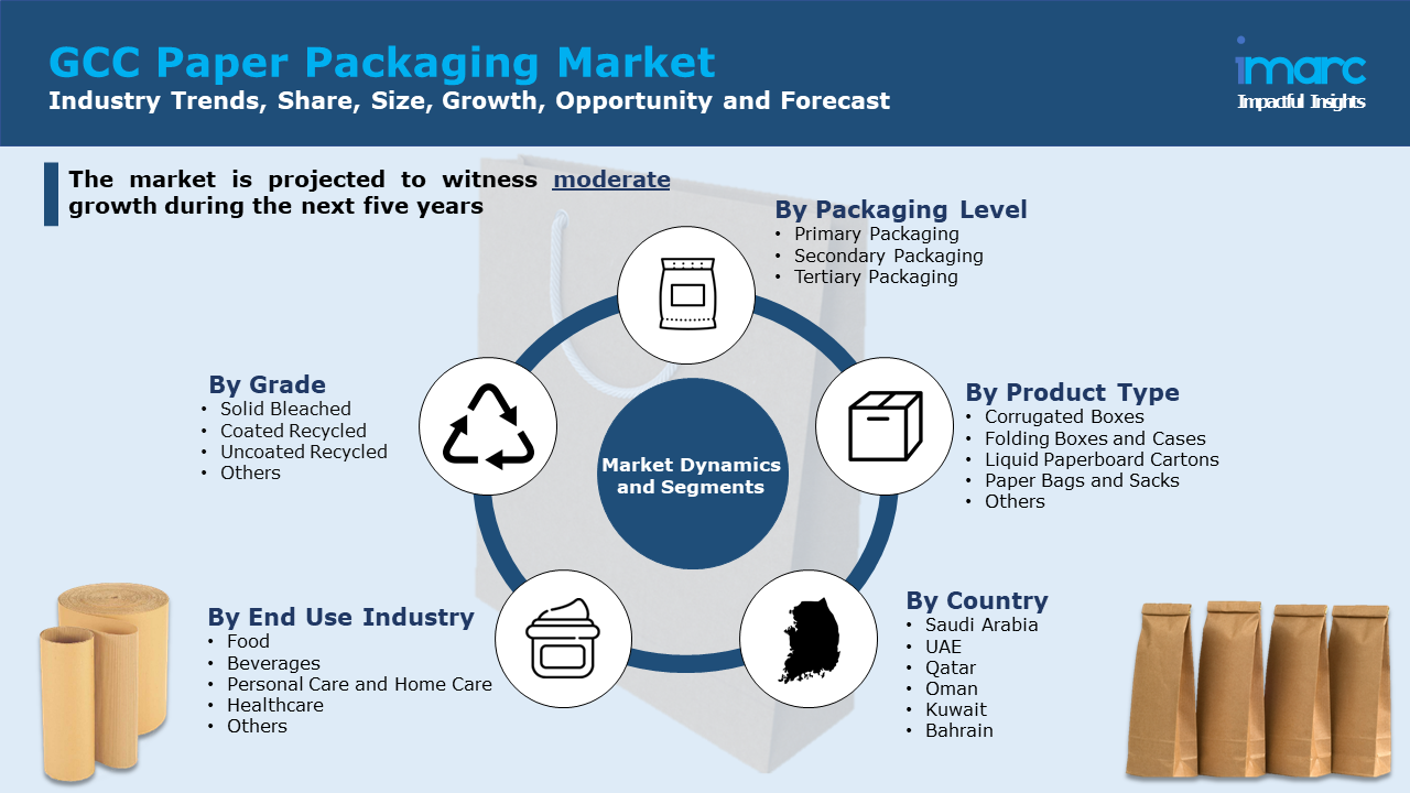 GCC Paper Packaging Market Report