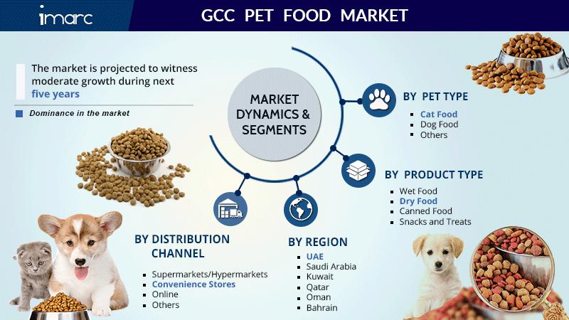 GCC Pet Food Market Share Report
