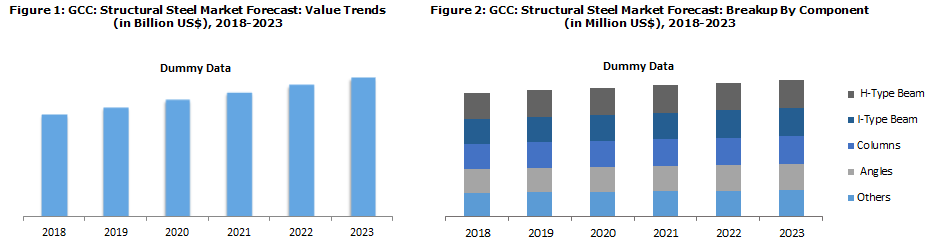 GCC Prefabricated Building and Structural Steel Market Boosted by Flourishing Construction Industry