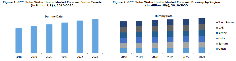 GCC Solar Water Heater Market to Reach a Volume of Around 19109 MWt by 2023