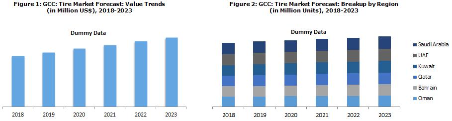 GCC Tire Market Report