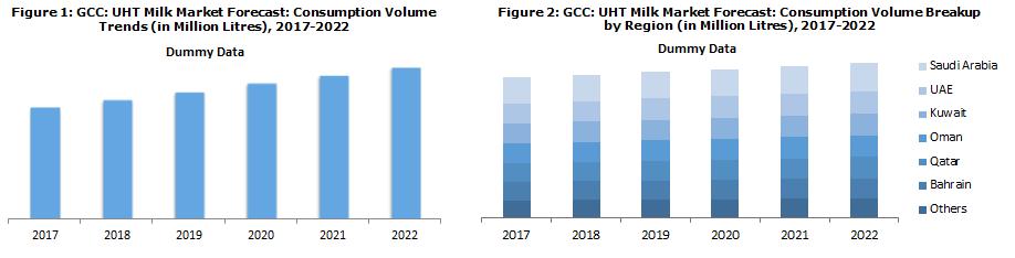 GCC UHT Milk Market Size