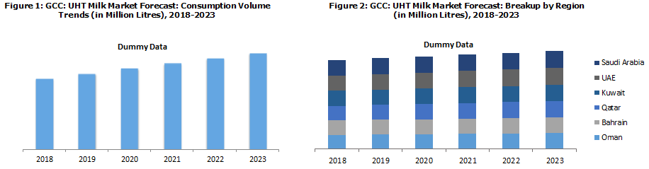 GCC UHT Milk Market Catalysed by Changing Lifestyle Patterns of the Consumers