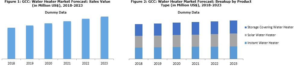 Water Heater Market in GCC