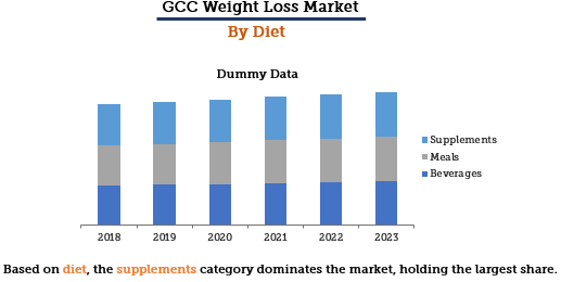 GCC Weight Loss Market By Diet