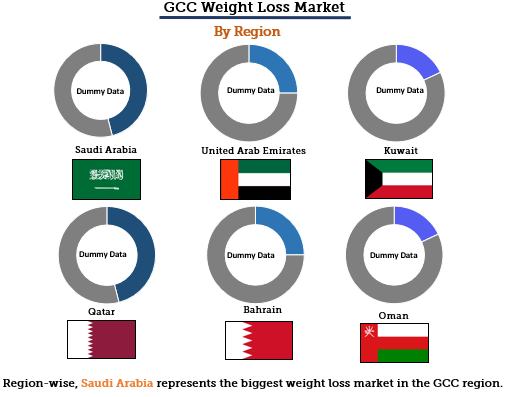 GCC Weight Loss Market By Region