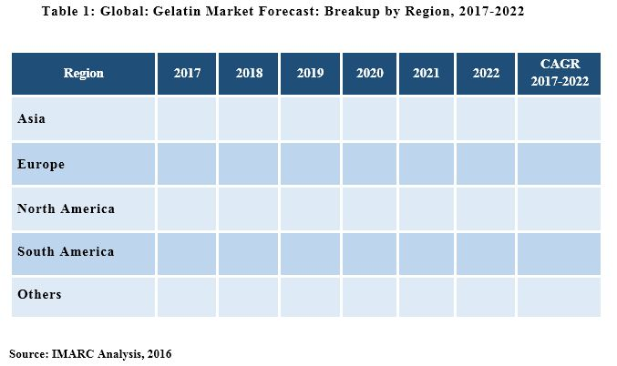 Gelatin Market Research Report: Size, Trends & Forecast 2018-2023