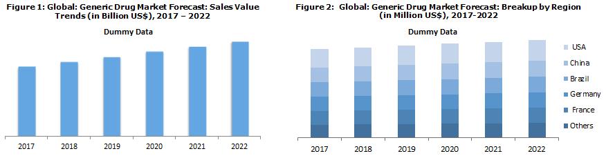 Generic Drug Market Size