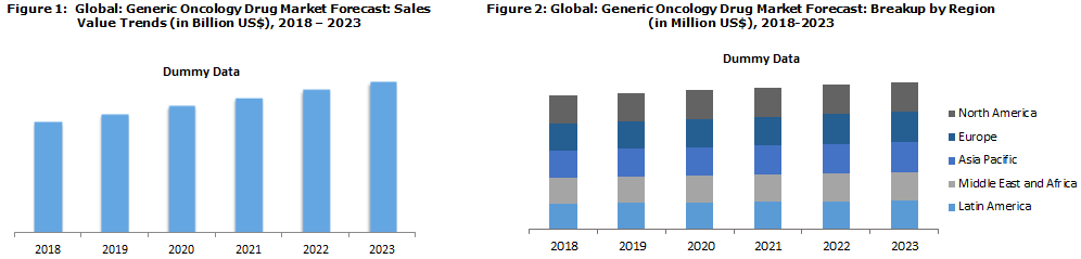 Generic Oncology Drug Market Report