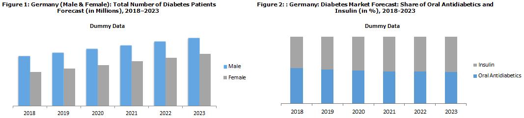 Germany Diabetes Market Report 2018