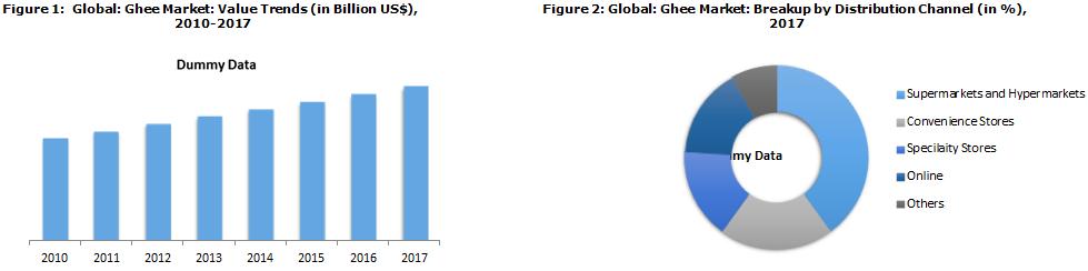 Ghee Market Report