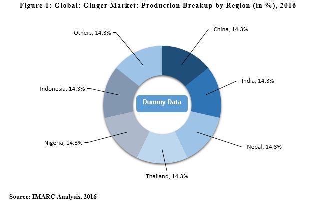Ginger Processing Market