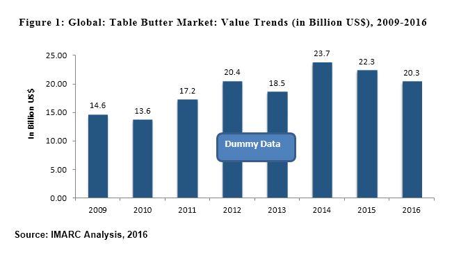 Global Table Butter Market