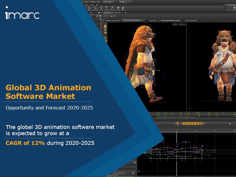 Global-3D Animation Software Market