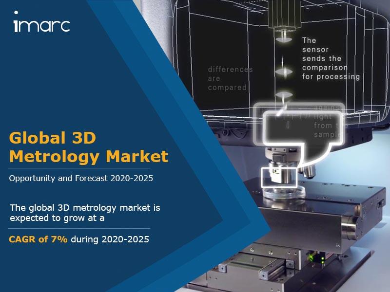 Global 3D Metrology Market