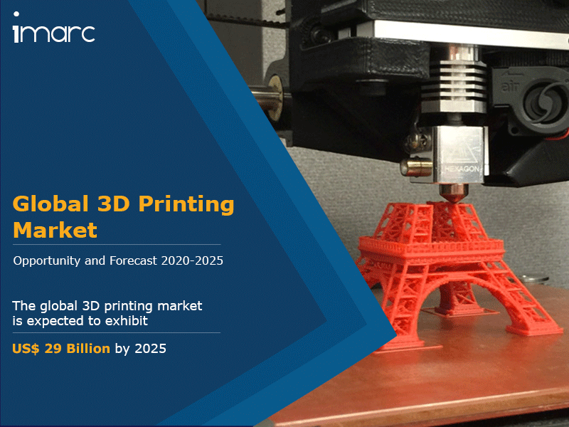 Global 3D Printing Market