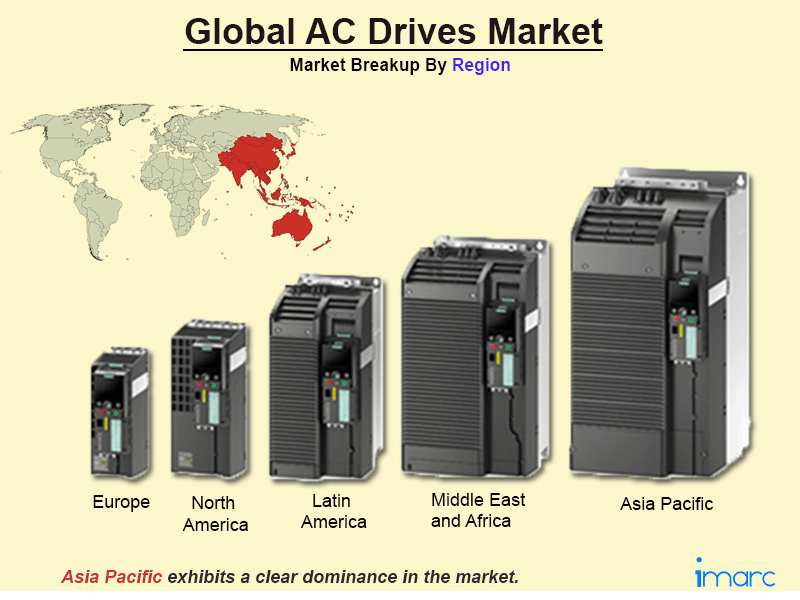Global AC Drives Market