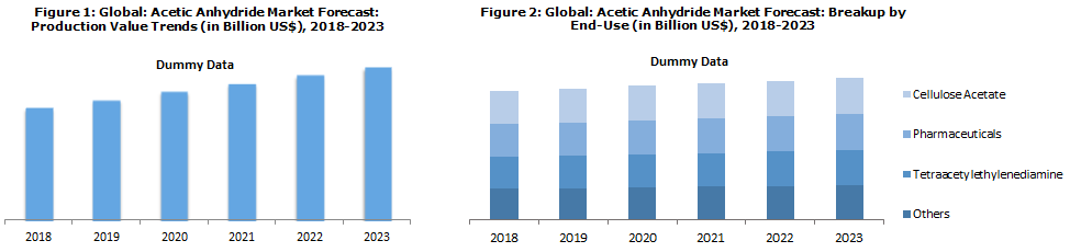 Global Acetic Anhydride Market News