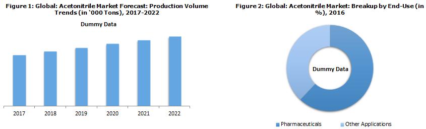global acetonitrile market outlook