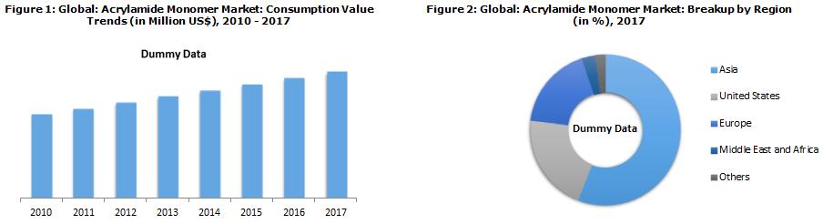 Global Acrylamide Monomer Market\