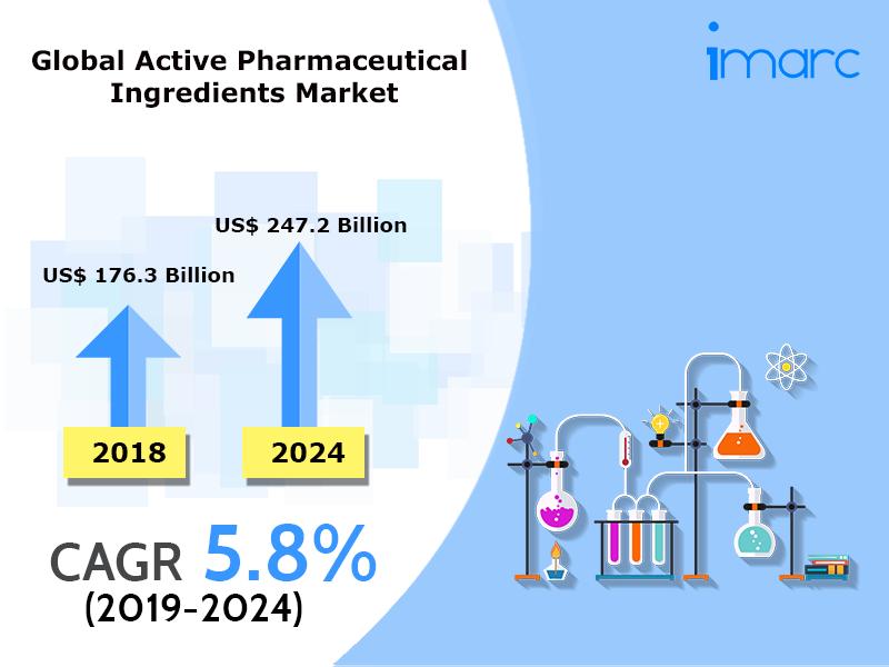 Global Pharmaceutical Ingredients Market