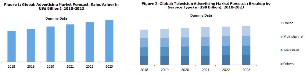 Global Advertising Market News