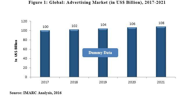 global advertising market
