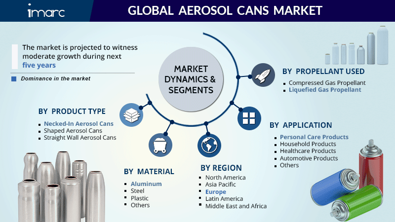 Global Aerosol Cans Market