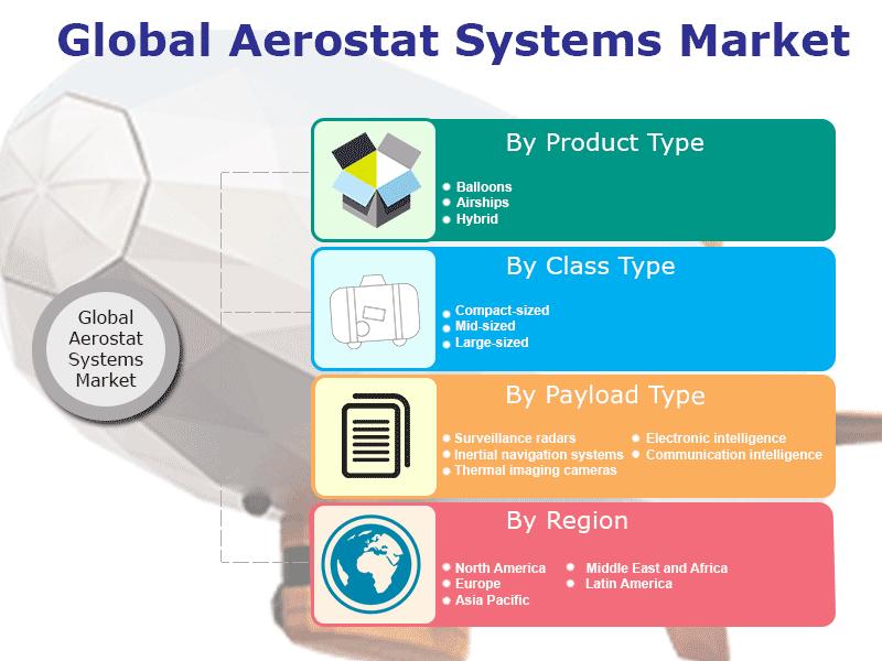 Global Aerostat Systems Market